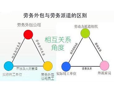 劳务派遣和劳务外包的9个区别及3个要点